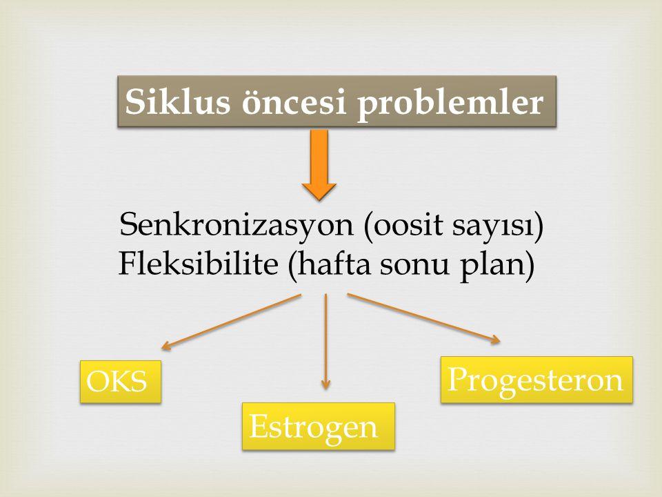 Siklus öncesi problemler Estrogen Progesteron Senkronizasyon (oosit sayısı) Fleksibilite (hafta sonu plan) OKS