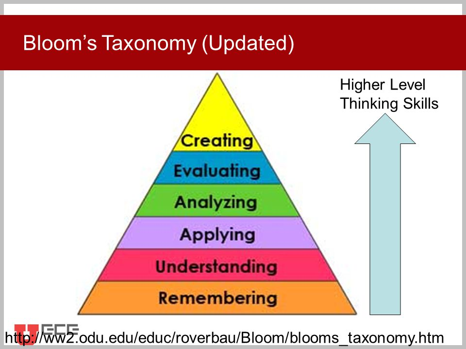 Click to add title Higher Level Thinking Skills Bloom's Taxonomy (Updated) http://ww2.odu.edu/educ/roverbau/Bloom/blooms_taxonomy.htm