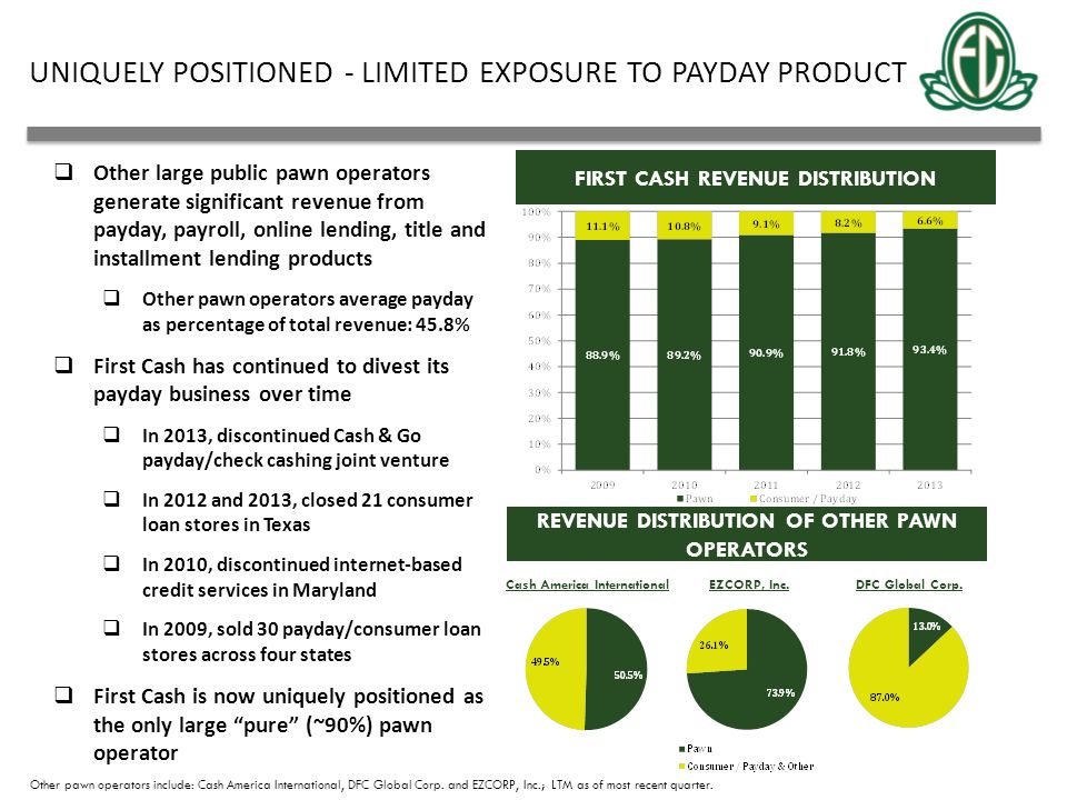 FIRST CASH REVENUE DISTRIBUTION UNIQUELY POSITIONED - LIMITED EXPOSURE TO PAYDAY PRODUCT  Other large public pawn operators generate significant reve