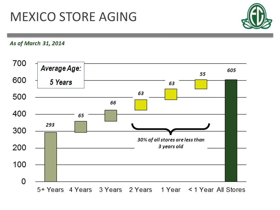 MEXICO STORE AGING Average Age: 5 Years 30% of all stores are less than 3 years old 293 65 66 63 55 605 As of March 31, 2014