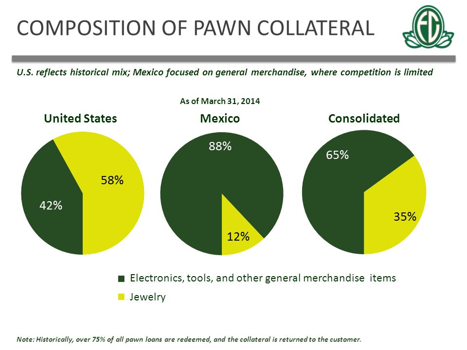 COMPOSITION OF PAWN COLLATERAL U.S. reflects historical mix; Mexico focused on general merchandise, where competition is limited MexicoUnited StatesCo