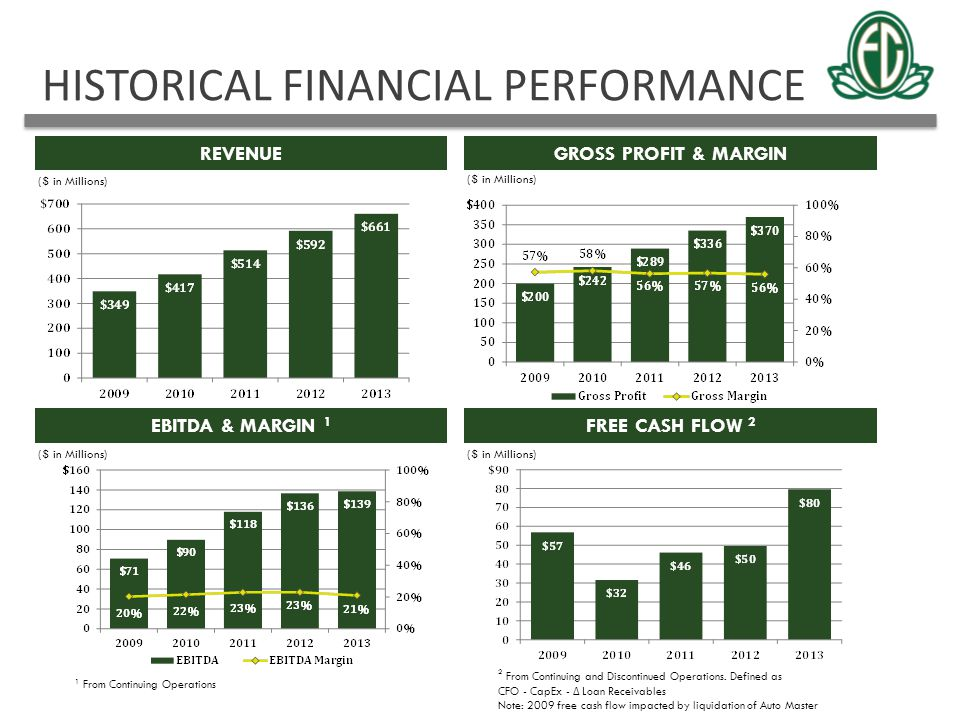 HISTORICAL FINANCIAL PERFORMANCE REVENUEGROSS PROFIT & MARGIN EBITDA & MARGIN 1 FREE CASH FLOW 2 42 ($ in Millions) 2 From Continuing and Discontinued
