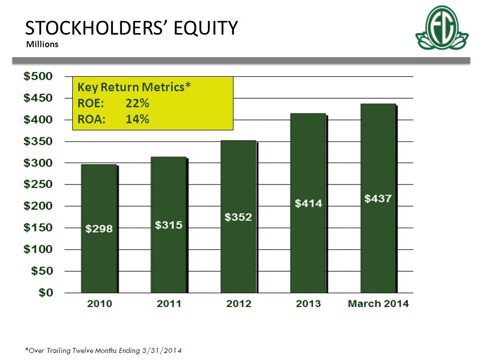 STOCKHOLDERS' EQUITY Millions Key Return Metrics* ROE:22% ROA:14% *Over Trailing Twelve Months Ending 3/31/2014