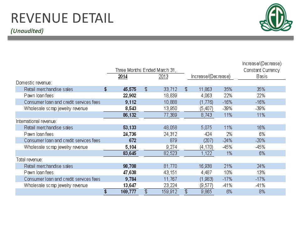 REVENUE DETAIL (Unaudited)