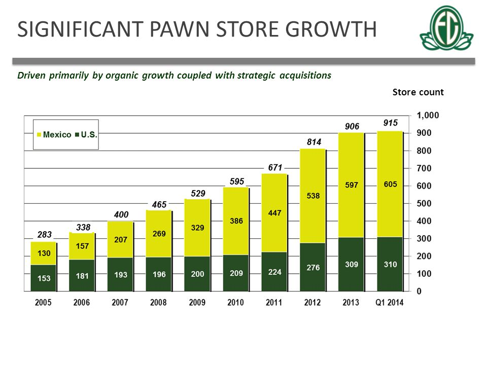 SIGNIFICANT PAWN STORE GROWTH Driven primarily by organic growth coupled with strategic acquisitions Store count