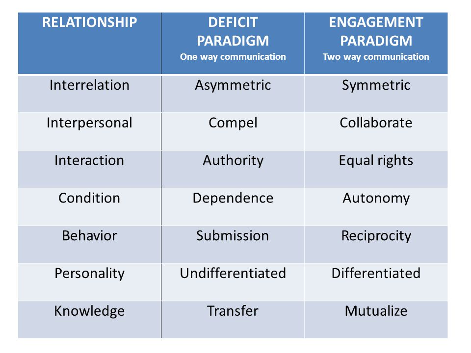 RELATIONSHIPDEFICIT PARADIGM One way communication ENGAGEMENT PARADIGM Two way communication InterrelationAsymmetric Symmetric InterpersonalCompel Collaborate InteractionAuthorityEqual rights ConditionDependenceAutonomy BehaviorSubmission Reciprocity PersonalityUndifferentiated Differentiated KnowledgeTransferMutualize
