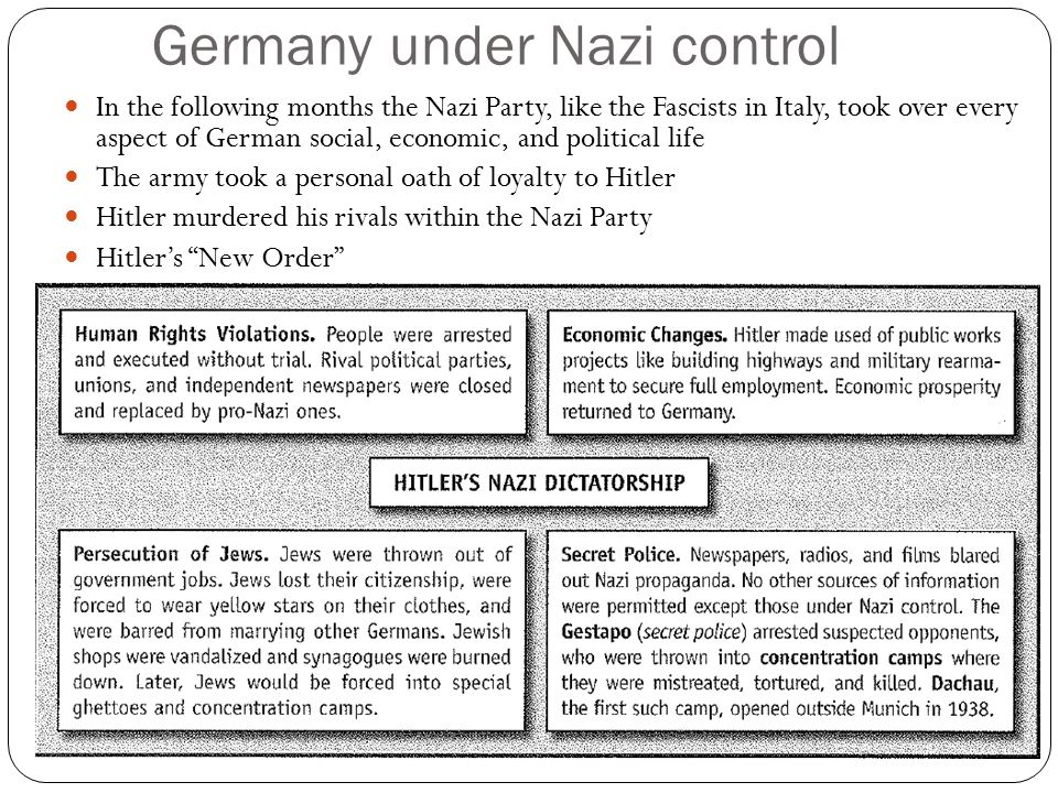 Germany under Nazi control In the following months the Nazi Party, like the Fascists in Italy, took over every aspect of German social, economic, and political life The army took a personal oath of loyalty to Hitler Hitler murdered his rivals within the Nazi Party Hitler's New Order