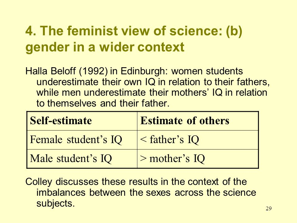 29 4. The feminist view of science: (b) gender in a wider context Halla Beloff (1992) in Edinburgh: women students underestimate their own IQ in relat