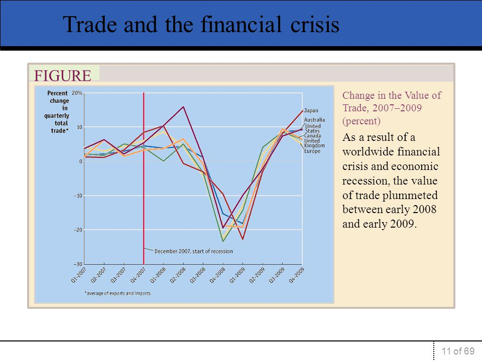 11 of 69 FIGURE 1-5 Change in the Value of Trade, 2007–2009 (percent) As a result of a worldwide financial crisis and economic recession, the value of trade plummeted between early 2008 and early 2009.
