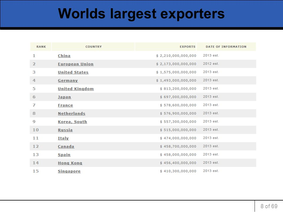 8 of 69 Worlds largest exporters