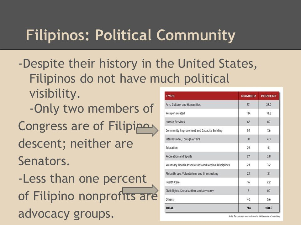 Filipinos: Political Community -Despite their history in the United States, Filipinos do not have much political visibility. -Only two members of Cong