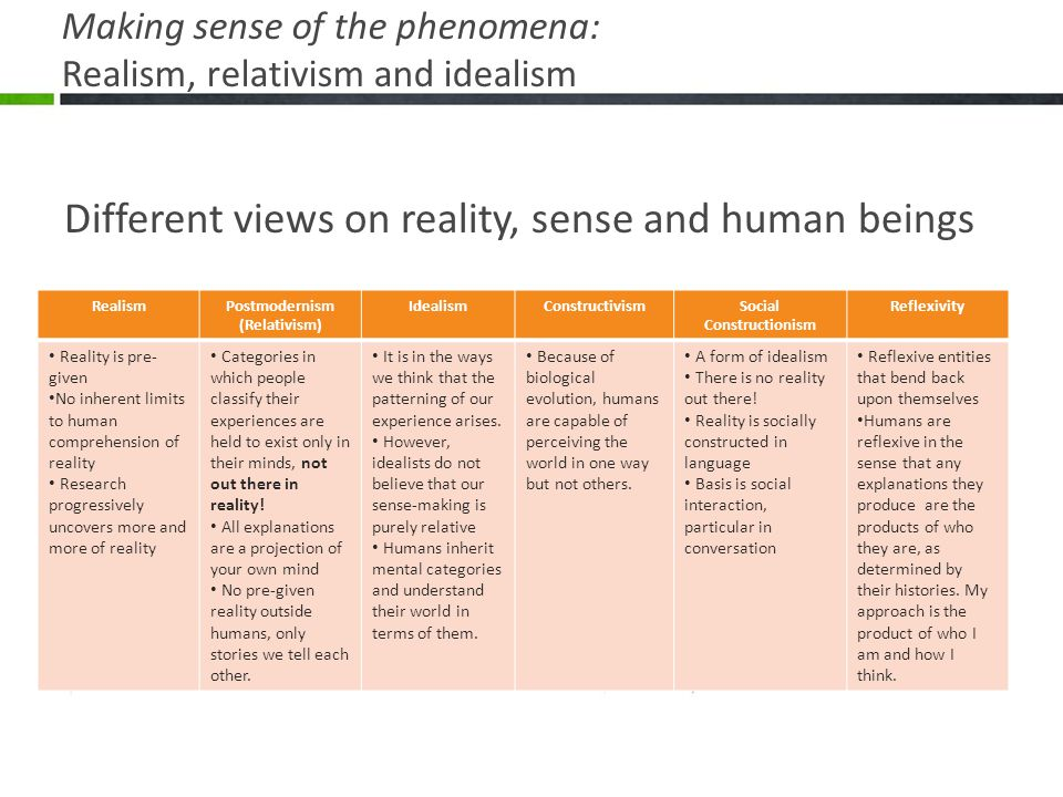 Making sense of the phenomena: Realism, relativism and idealism Different views on reality, sense and human beings RealismPostmodernism (Relativism) I