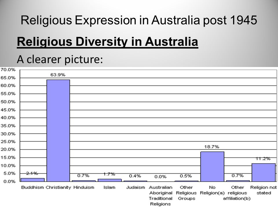 Religious Diversity in Australia A clearer picture: Religious Expression in Australia post 1945
