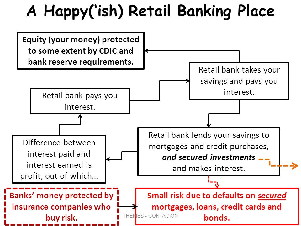 A Simple Overview of the Financial Sector Financial sector has four primary actors: Retail banks – your savings and credit.