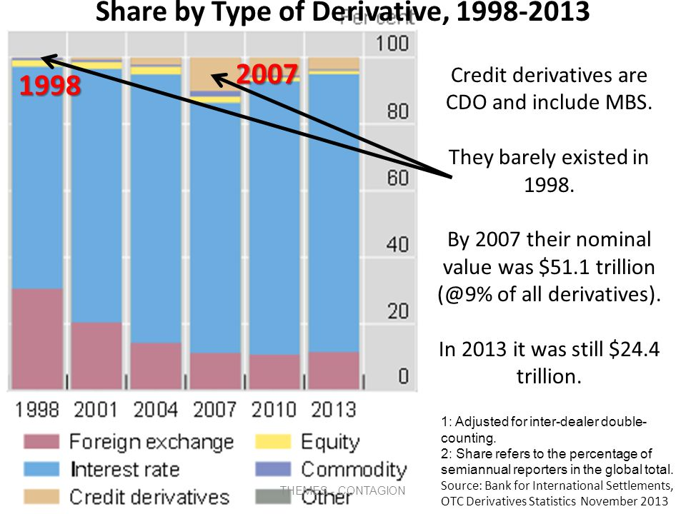 Global Growth in Derivatives, 1998-2013 1: Adjusted for inter-dealer double- counting.