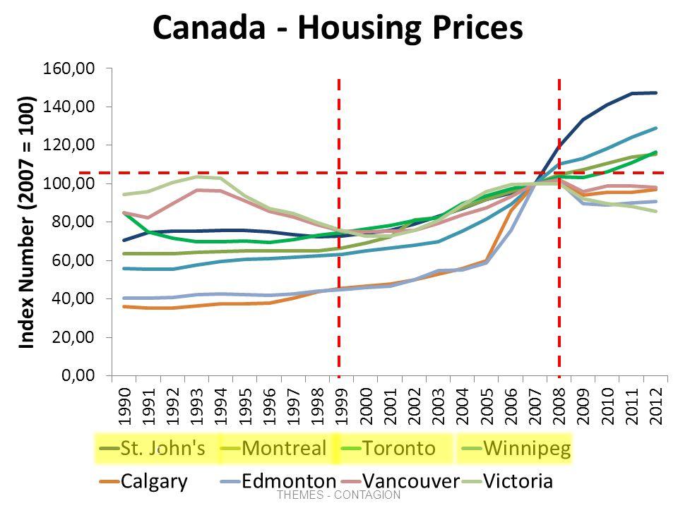 Ireland - Housing Prices 2008 1999 THEMES - CONTAGION Housing Price Bubble Dublin Eire