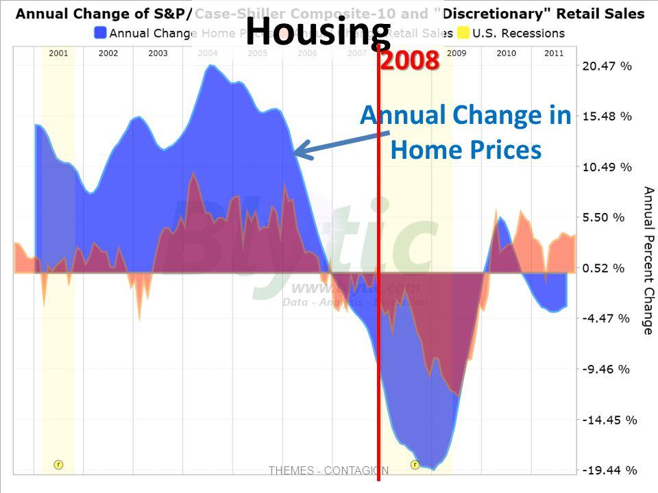 Foreclosures 1988-2007 Foreclosures 1 st quarter 2008 In the U.S.