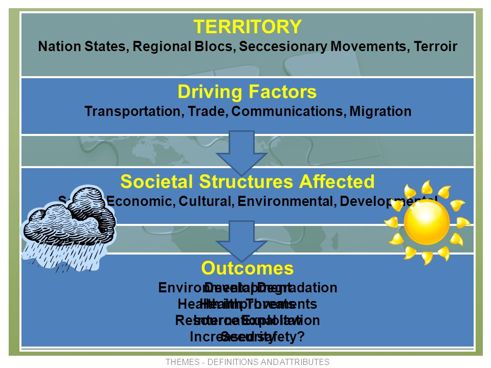The Changing Territorial Structure of the World 1 Movements in which a part of a nation state is trying to secede.