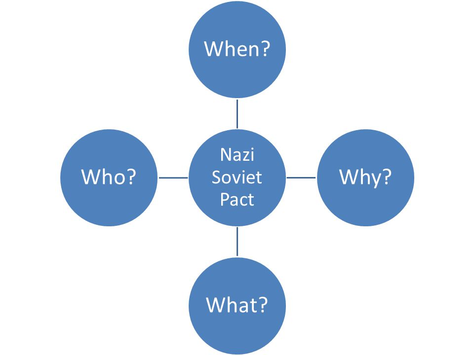 Nazi Soviet Pact When?Why?What?Who?