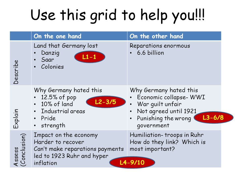 Use this grid to help you!!! On the one handOn the other hand Describe Land that Germany lost Danzig Saar Colonies Reparations enormous 6.6 billion Ex