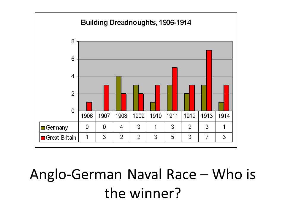 Anglo-German Naval Race – Who is the winner?
