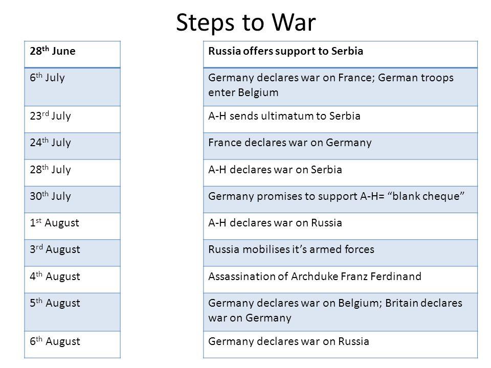 Steps to War 28 th JuneRussia offers support to Serbia 6 th JulyGermany declares war on France; German troops enter Belgium 23 rd JulyA-H sends ultima