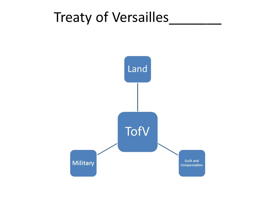Treaty of Versailles_______ TofV Land Guilt and Compensation Military