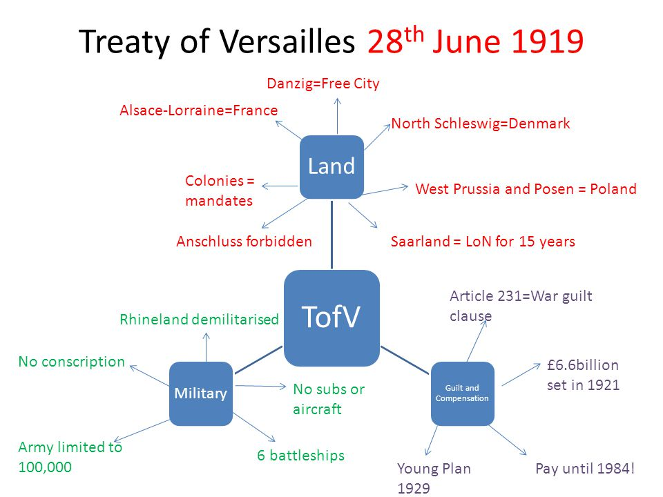 Treaty of Versailles 28 th June 1919 TofV Land Guilt and Compensation Military Colonies = mandates Alsace-Lorraine=France Danzig=Free City North Schle
