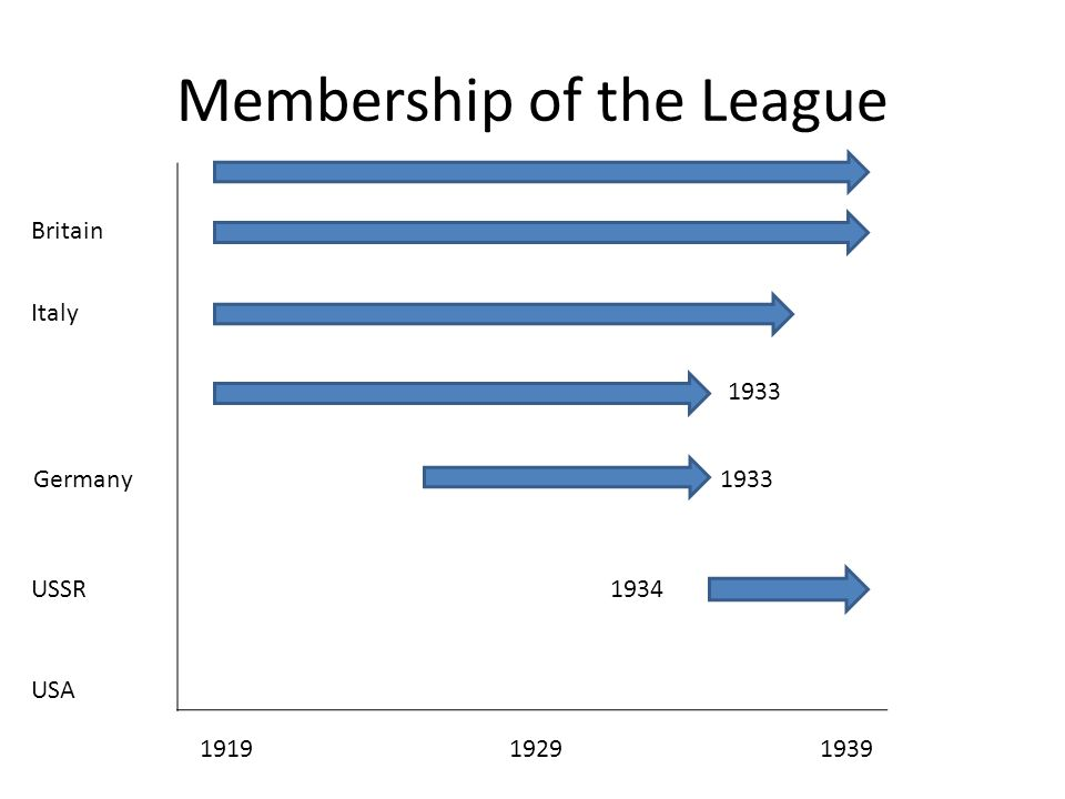 Membership of the League 1919 1929 1939 Germany USSR USA Italy Britain 1934 1933