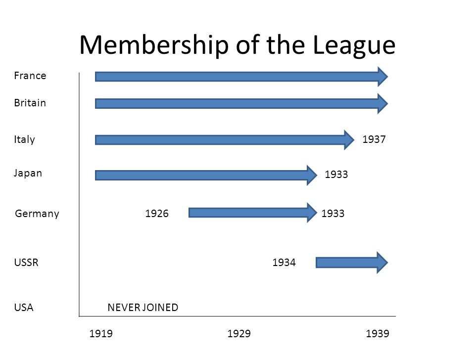Membership of the League 1919 1929 1939 France Japan Germany USSR USA Italy Britain NEVER JOINED 1934 1933 1937 1926