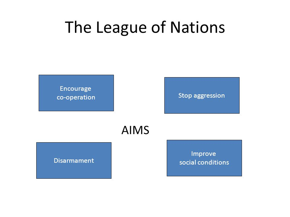 The League of Nations Encourage co-operation Stop aggression Disarmament Improve social conditions AIMS