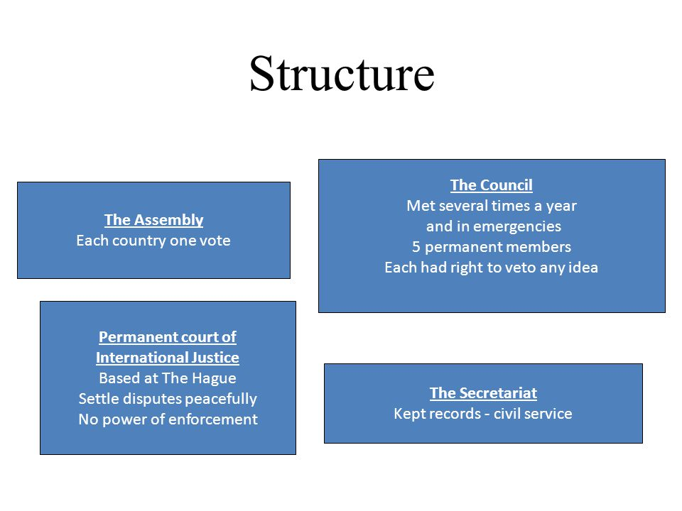 Structure The Assembly Each country one vote The Council Met several times a year and in emergencies 5 permanent members Each had right to veto any id