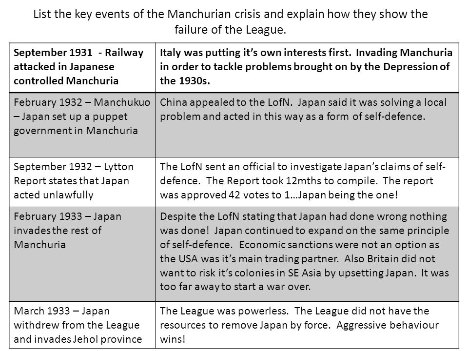 September 1931 - Railway attacked in Japanese controlled Manchuria Italy was putting it's own interests first. Invading Manchuria in order to tackle p