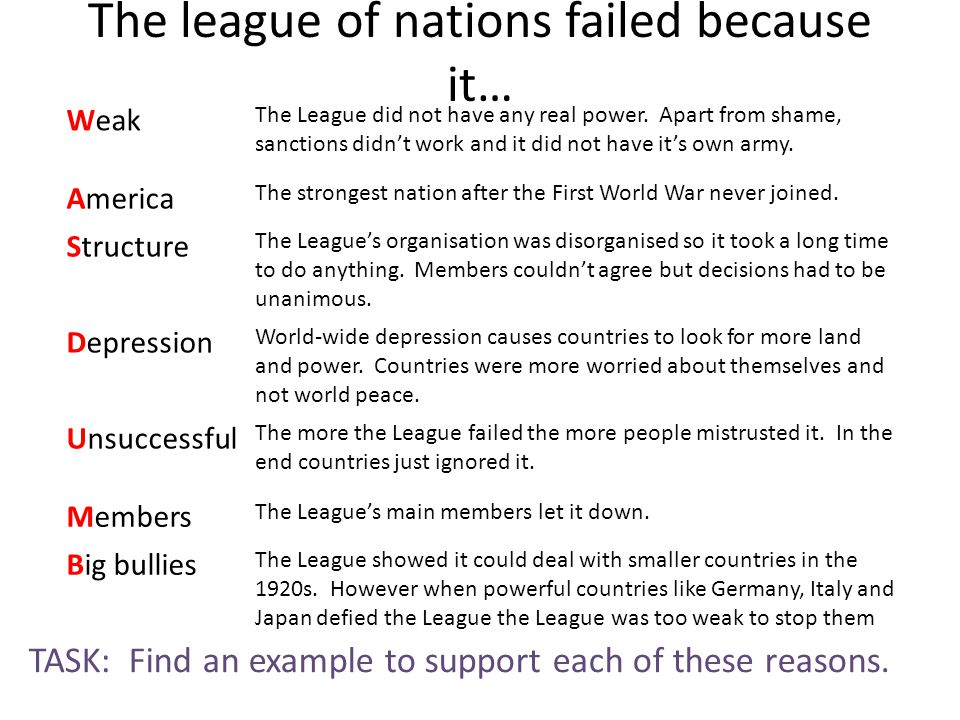 The league of nations failed because it… Weak The League did not have any real power. Apart from shame, sanctions didn't work and it did not have it's