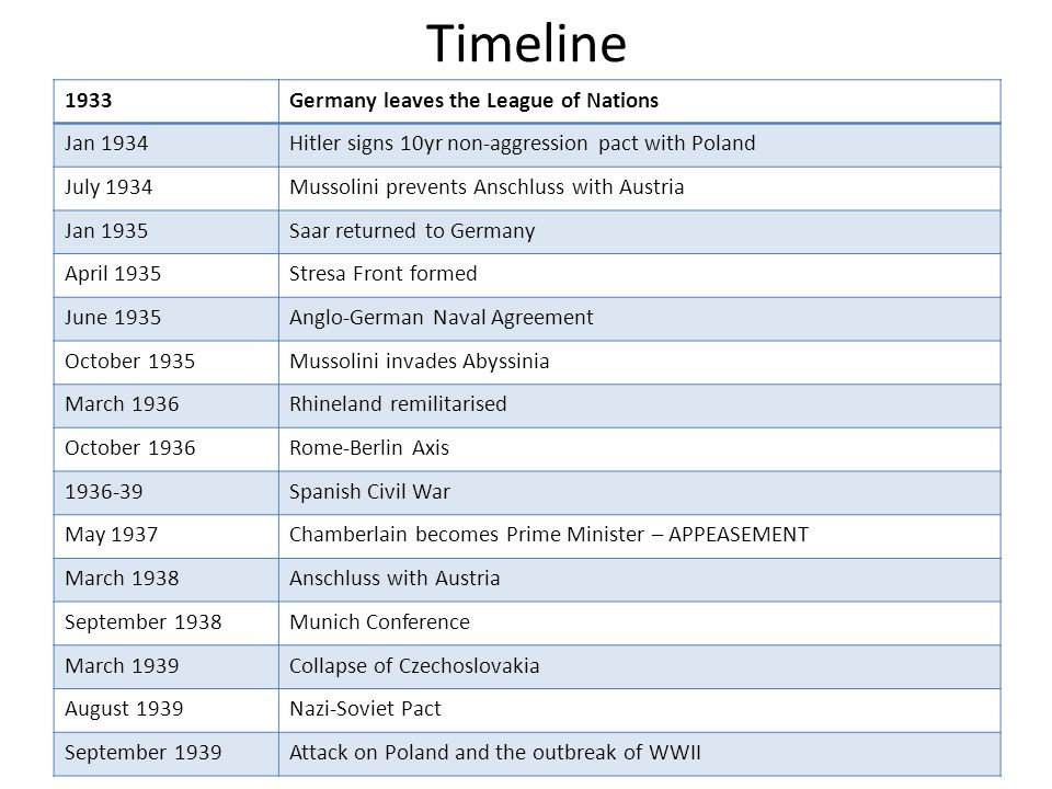 Timeline 1933Germany leaves the League of Nations Jan 1934Hitler signs 10yr non-aggression pact with Poland July 1934Mussolini prevents Anschluss with