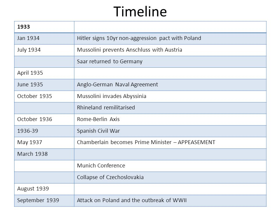 Timeline 1933 Jan 1934Hitler signs 10yr non-aggression pact with Poland July 1934Mussolini prevents Anschluss with Austria Saar returned to Germany Ap