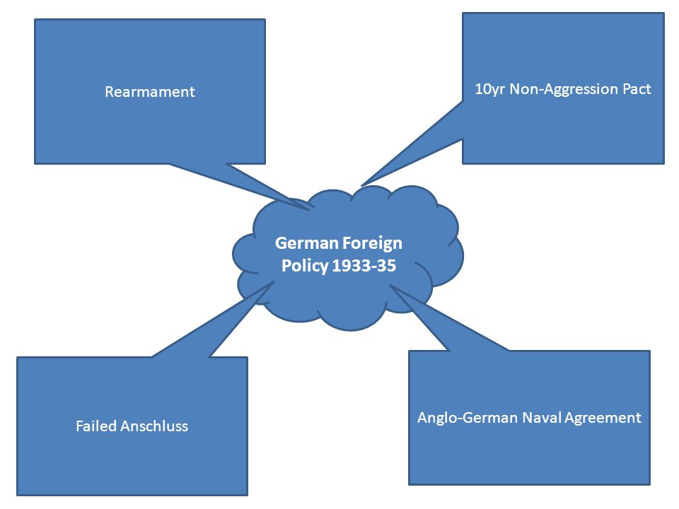 German Foreign Policy 1933-35 Rearmament 10yr Non-Aggression Pact Failed Anschluss Anglo-German Naval Agreement