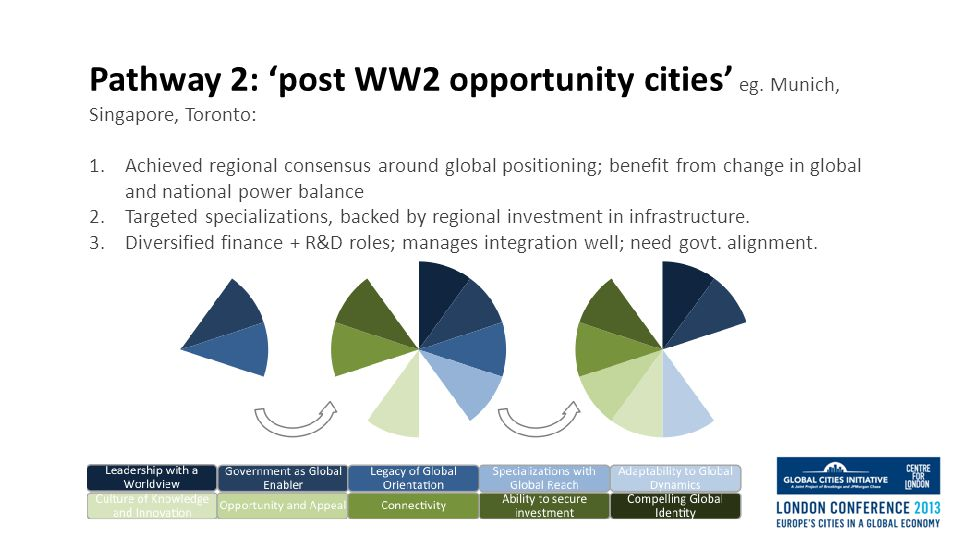 Pathway 2: 'post WW2 opportunity cities' eg.