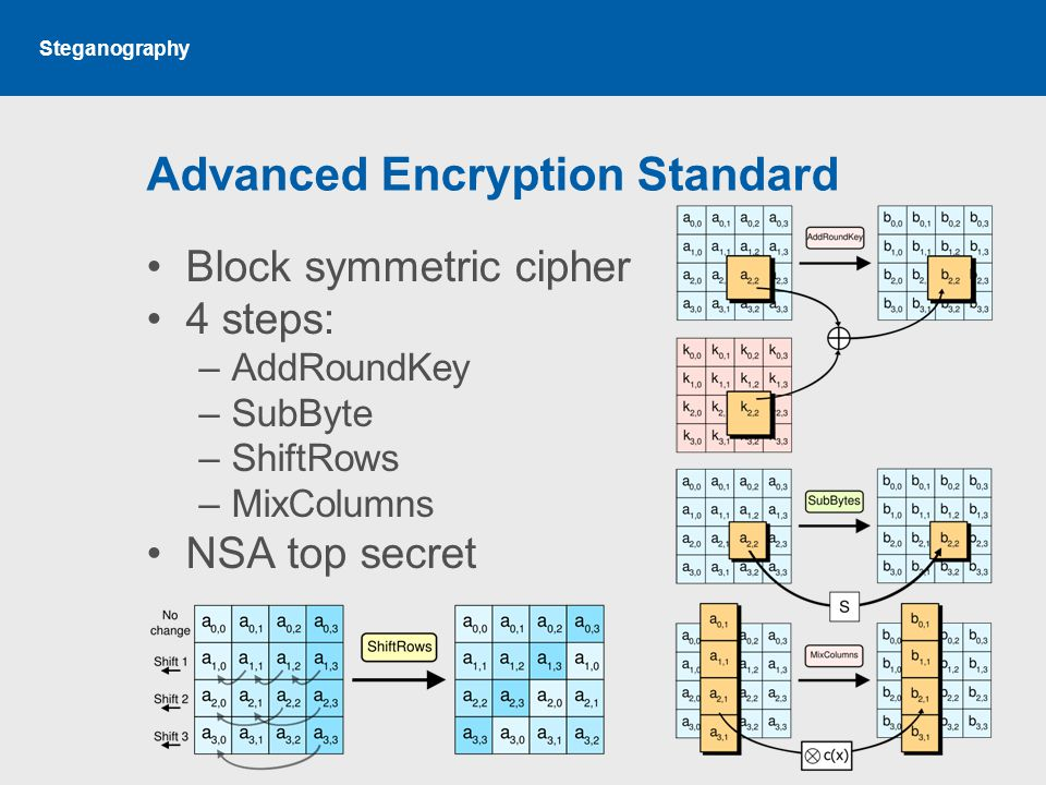 Steganography Advanced Encryption Standard Block symmetric cipher 4 steps: –AddRoundKey –SubByte –ShiftRows –MixColumns NSA top secret