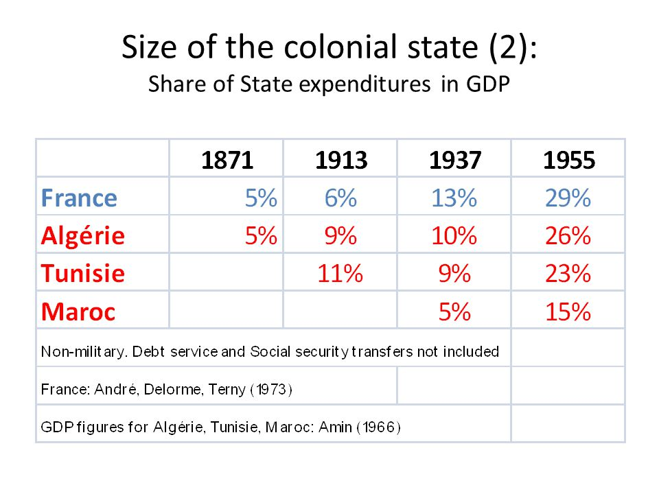 Size of the colonial state (2): Share of State expenditures in GDP