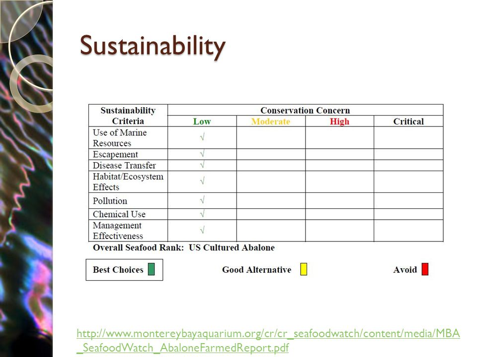 Sustainability http://www.montereybayaquarium.org/cr/cr_seafoodwatch/content/media/MBA _SeafoodWatch_AbaloneFarmedReport.pdf