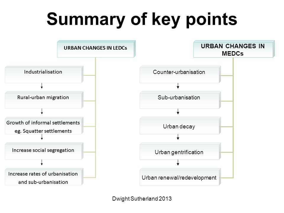 URBAN CHANGES IN MEDCs Counter-urbanisation Sub-urbanisation Urban decay Urban gentrification Urban renewal/redevelopment Summary of key points Dwight Sutherland 2013