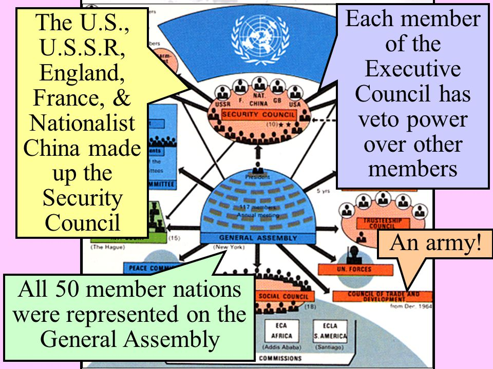 All 50 member nations were represented on the General Assembly The U.S., U.S.S.R, England, France, & Nationalist China made up the Security Council Ea
