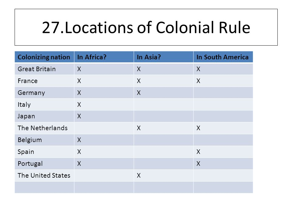 27.Locations of Colonial Rule Colonizing nationIn Africa In Asia In South America Great BritainXXX FranceXXX GermanyXX ItalyX JapanX The NetherlandsXX BelgiumX SpainXX PortugalXX The United StatesX