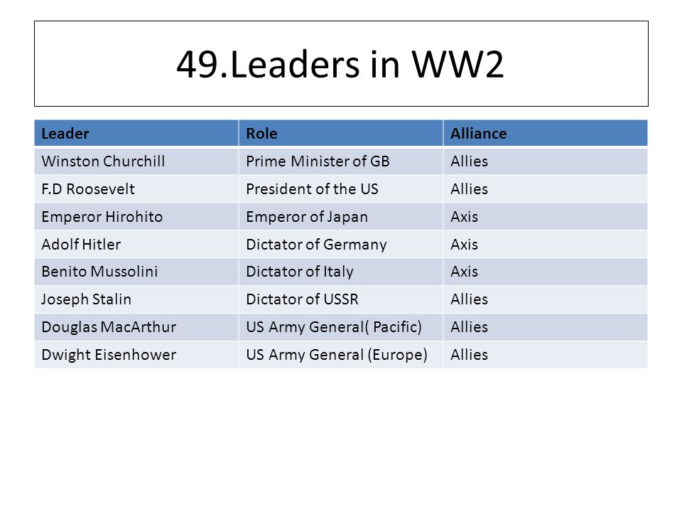 49.Leaders in WW2 LeaderRoleAlliance Winston ChurchillPrime Minister of GBAllies F.D RooseveltPresident of the USAllies Emperor HirohitoEmperor of JapanAxis Adolf HitlerDictator of GermanyAxis Benito MussoliniDictator of ItalyAxis Joseph StalinDictator of USSRAllies Douglas MacArthurUS Army General( Pacific)Allies Dwight EisenhowerUS Army General (Europe)Allies