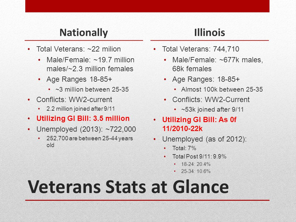 Veterans Stats at Glance Nationally Total Veterans: ~22 milion Male/Female: ~19.7 million males/~2.3 million females Age Ranges 18-85+ ~3 million betw