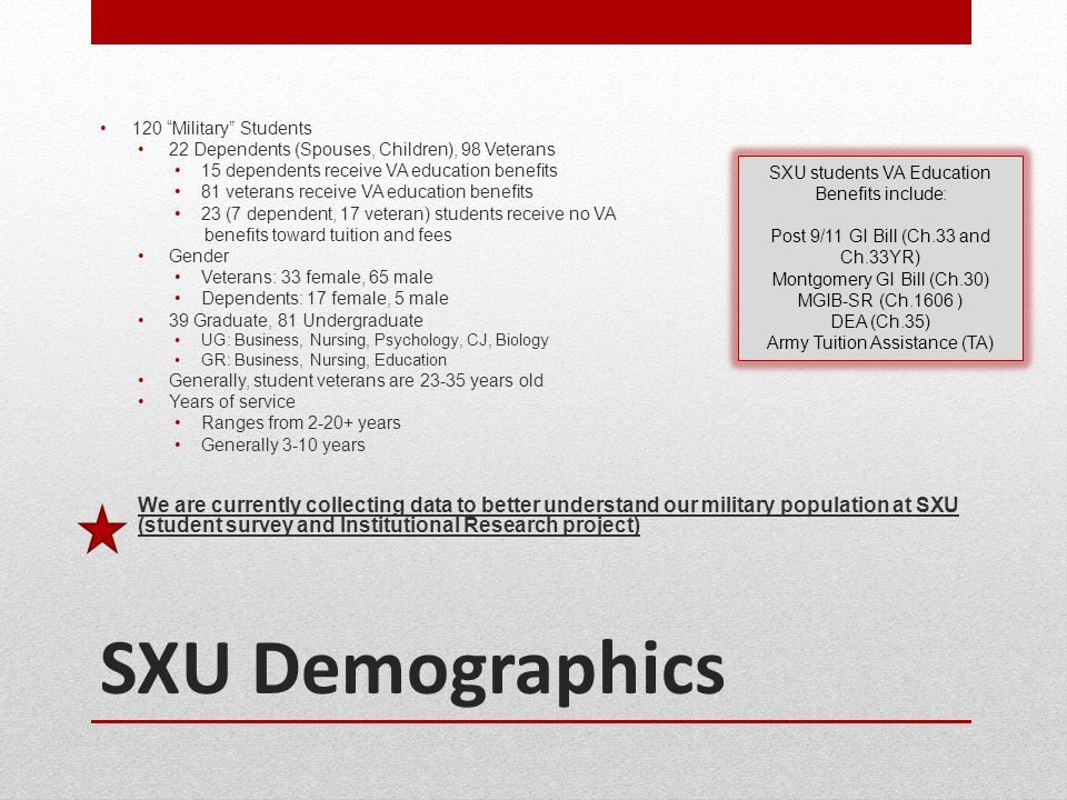 "SXU Demographics 120 ""Military"" Students 22 Dependents (Spouses, Children), 98 Veterans 15 dependents receive VA education benefits 81 veterans receiv"