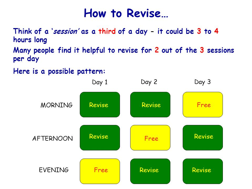 How to Revise… Think of a 'session' as a third of a day - it could be 3 to 4 hours long Many people find it helpful to revise for 2 out of the 3 sessions per day Here is a possible pattern: Revise Free MORNING AFTERNOON EVENING Day 1 Day 2Day 3