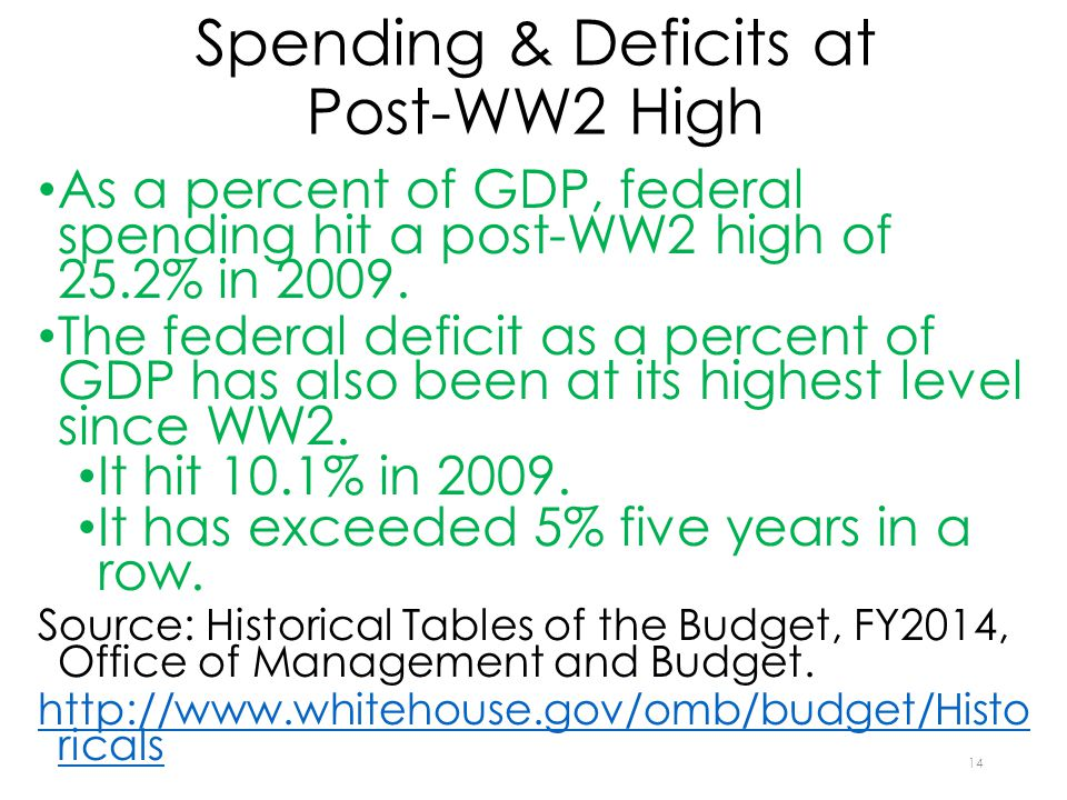 Spending & Deficits at Post-WW2 High As a percent of GDP, federal spending hit a post-WW2 high of 25.2% in 2009. The federal deficit as a percent of G