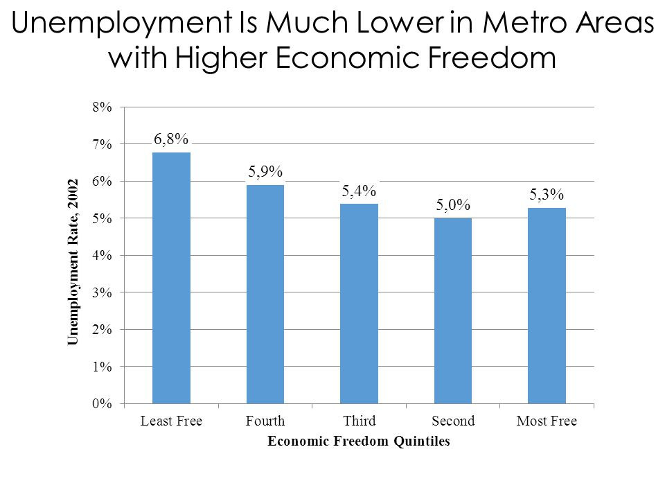 Unemployment Is Much Lower in Metro Areas with Higher Economic Freedom